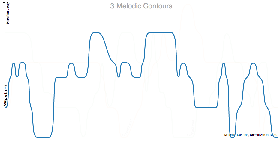 Screen shot of a single-melody contour map