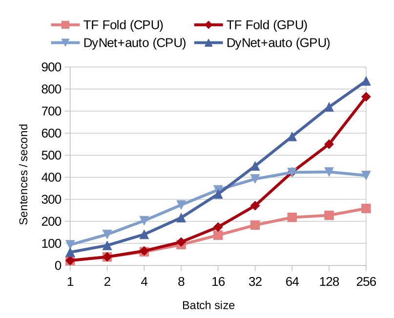 Autobatching Speed in Various Batch Sizes