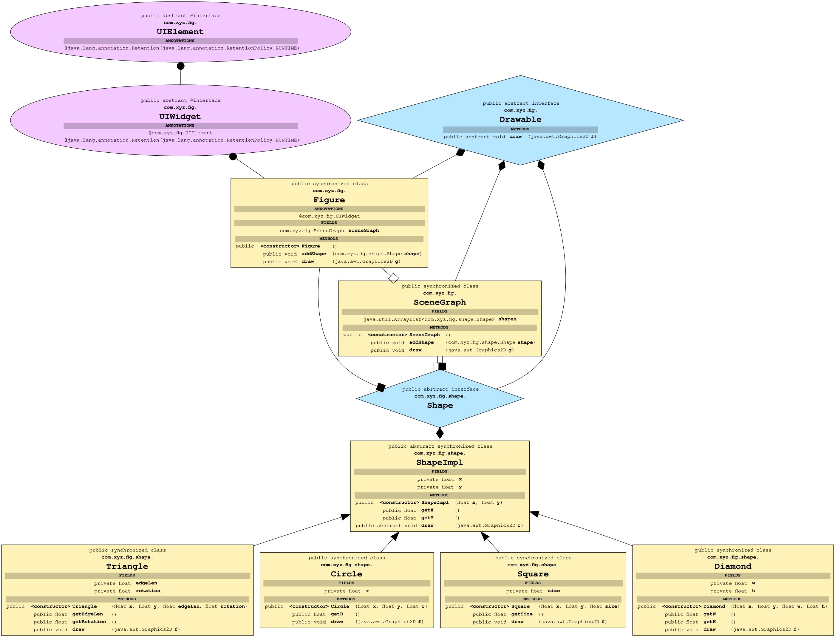 Class graph visualization