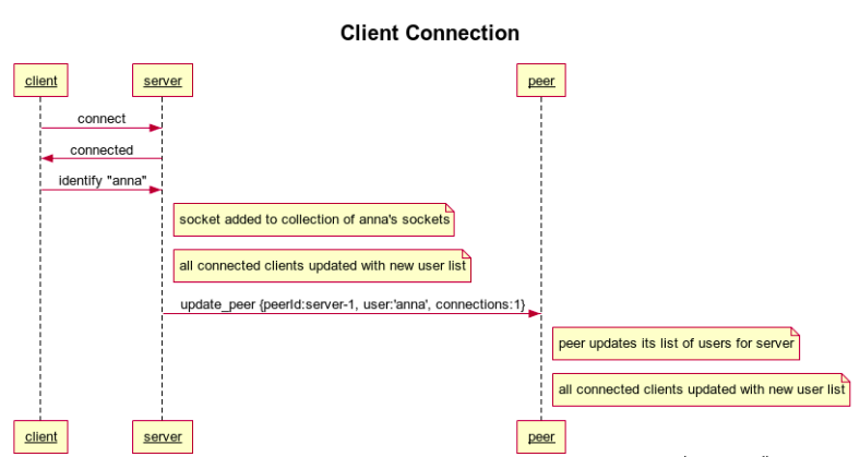 Client Connection Sequence