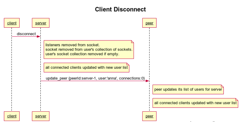 Client Disconnect Sequence