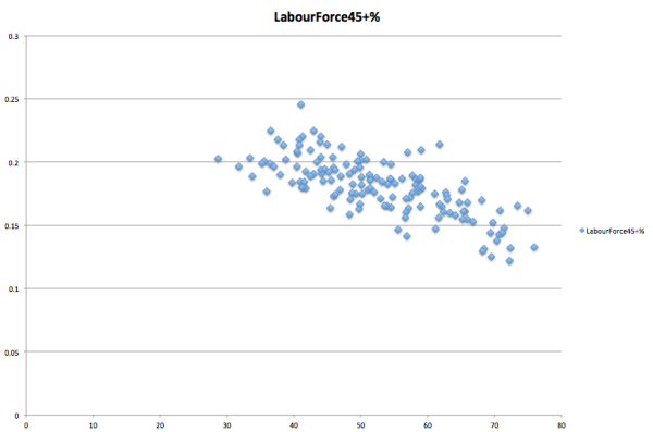 Labour force and Labor vote