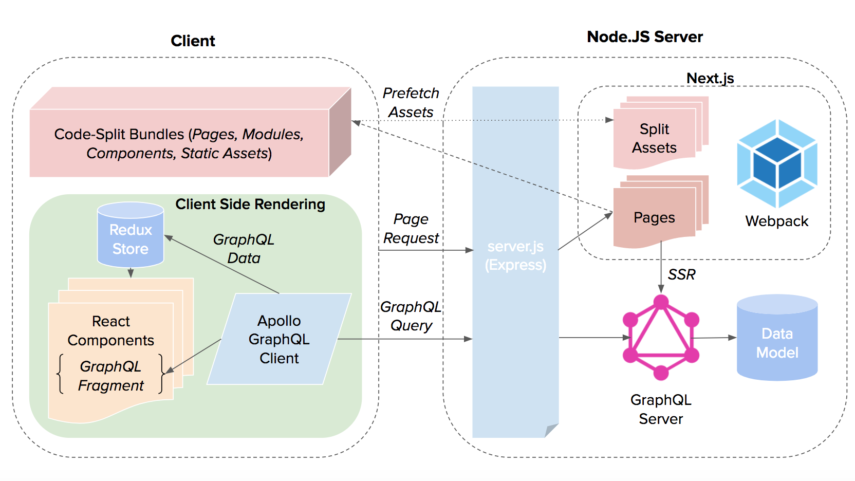 Hacker News Clone Architecture Overview