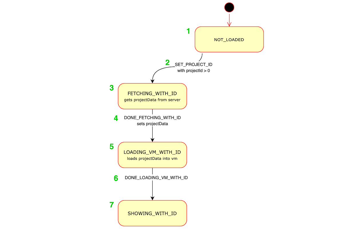 Project state example