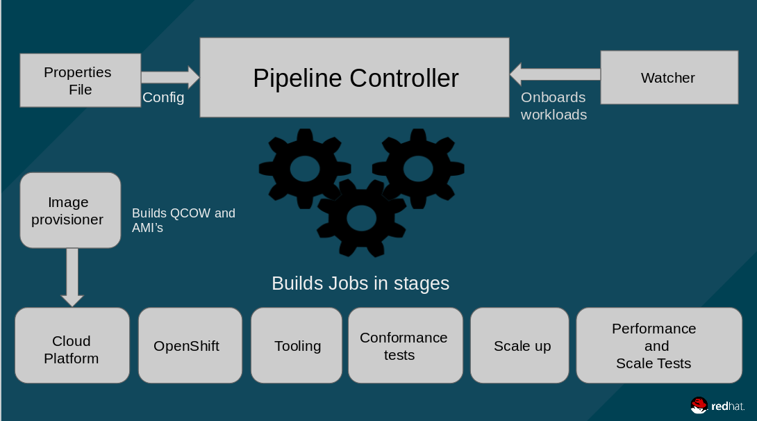 Scale-CI workflow
