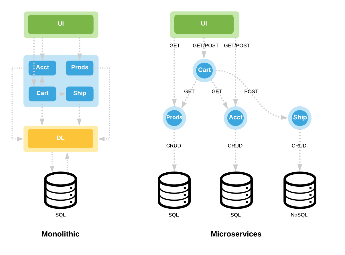 Refactoring a Monolithic  Net Application to use Cloud Services