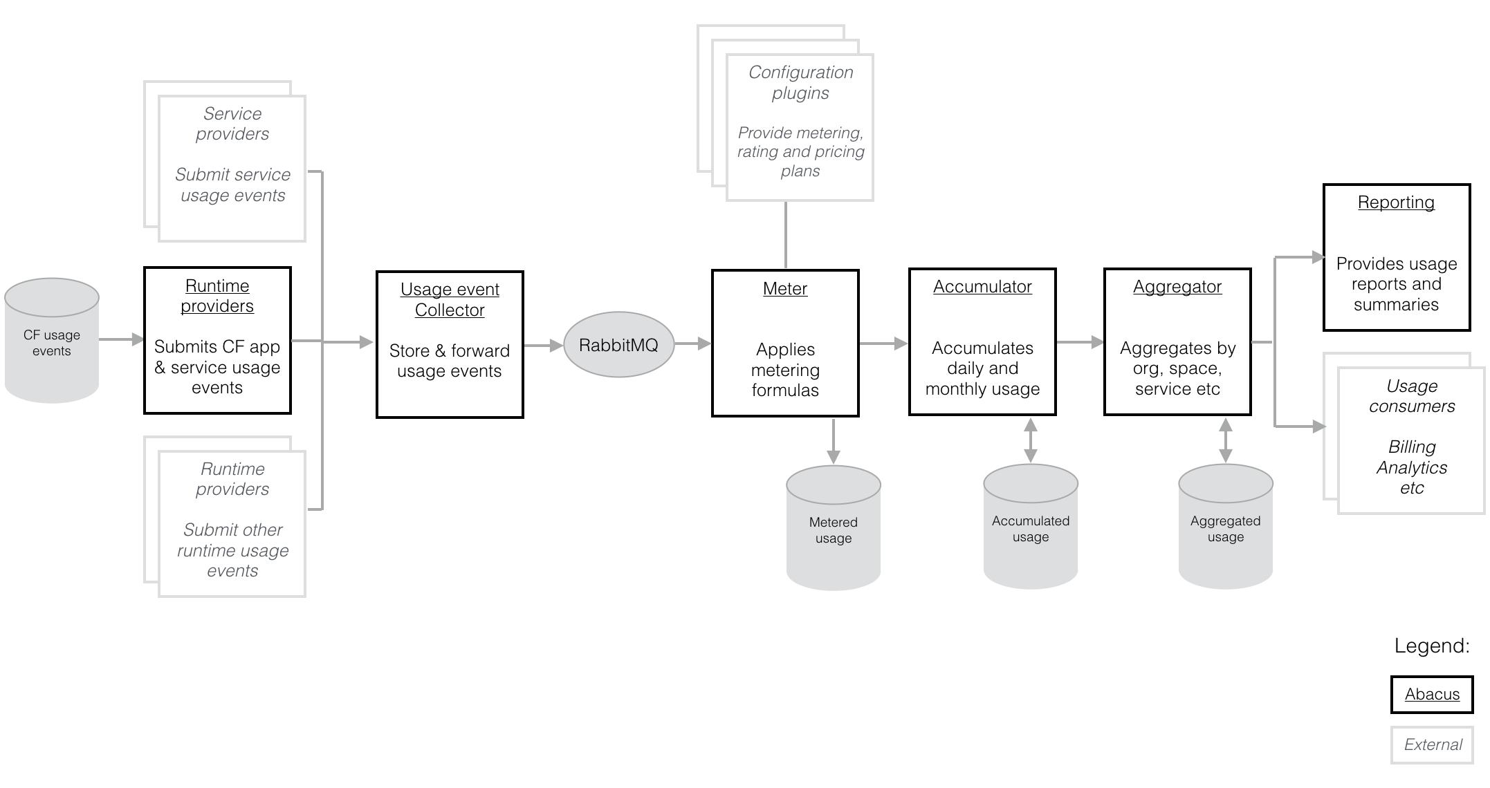 Abacus flow diagram