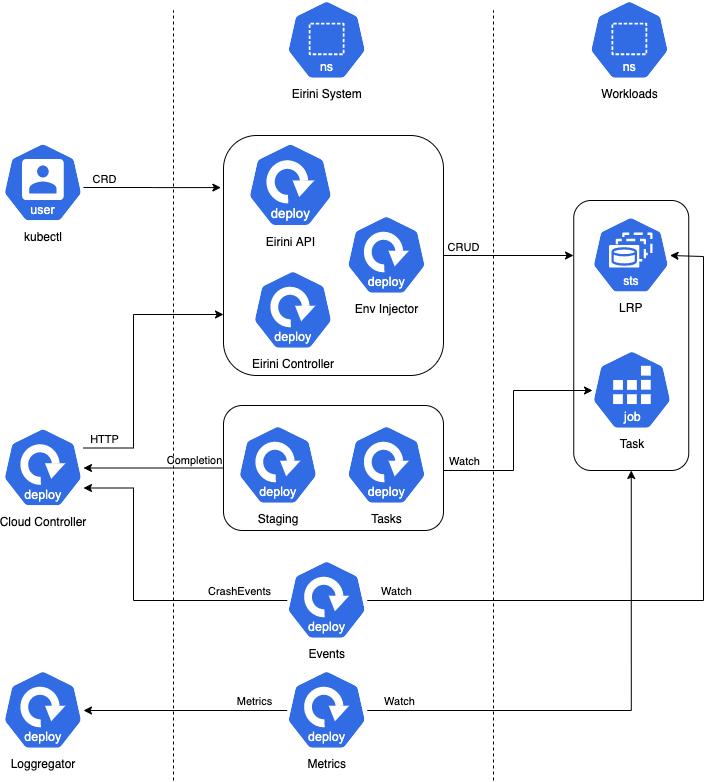 Eirini Overview Diagram