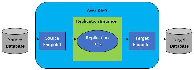 DMS Simple