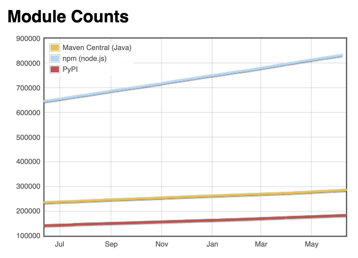 module_count