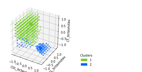 https://raw.githubusercontent.com/clusterking/clusterking/master/readme_assets/plots/scatter_3d_02.png