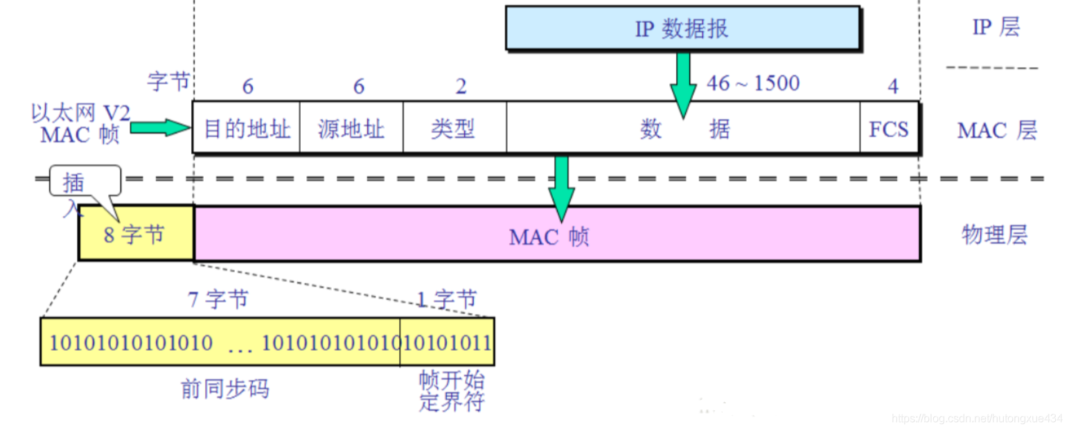 EthernetFrame