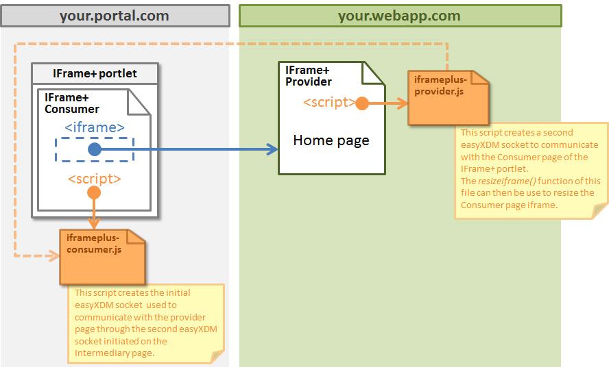 IFrame+ schema no navigation