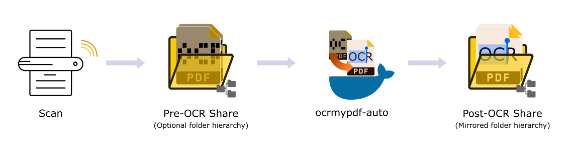 Support] cmccambridge - ocrmypdf-auto - Docker Containers