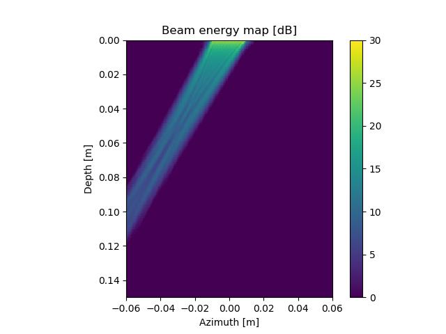 beam energy map