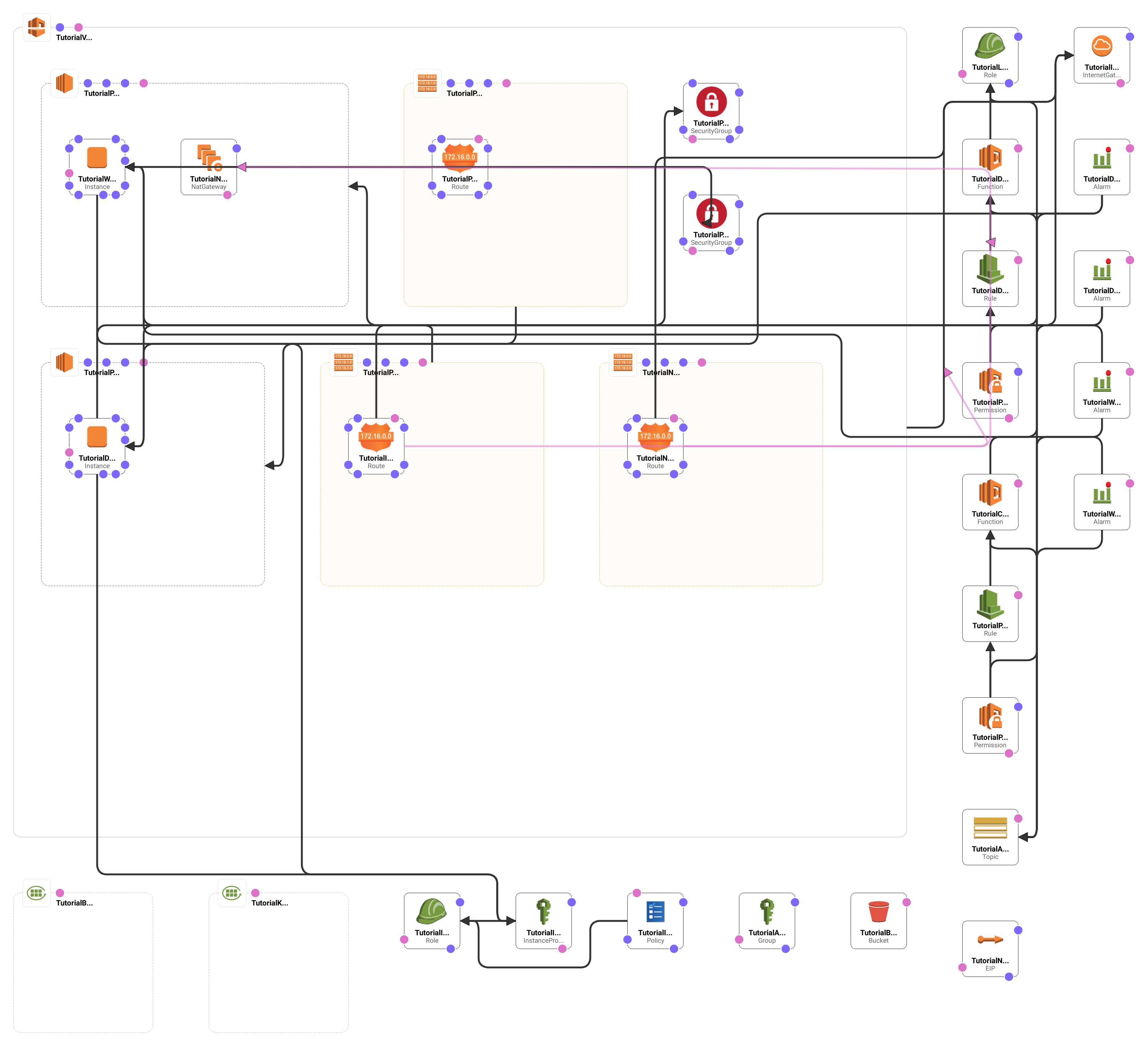 CloudFormation Diagram