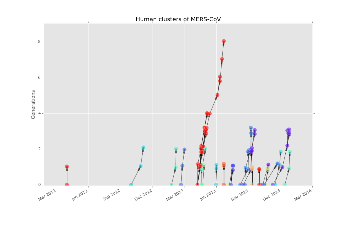 Case tree plot of MERS clusters