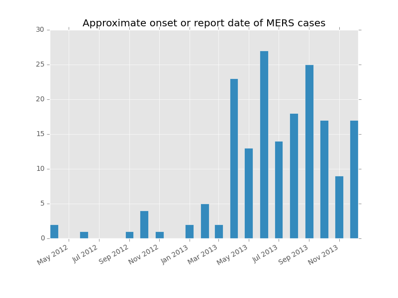 Monthly epicurve of MERS-CoV