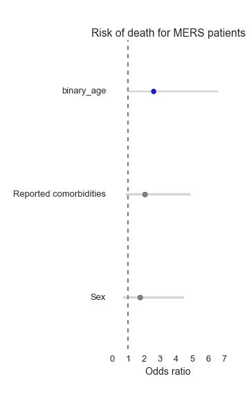 Odds ratio plot