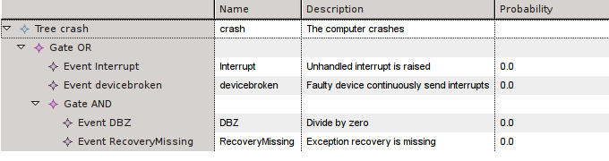 Table of the Computer Example