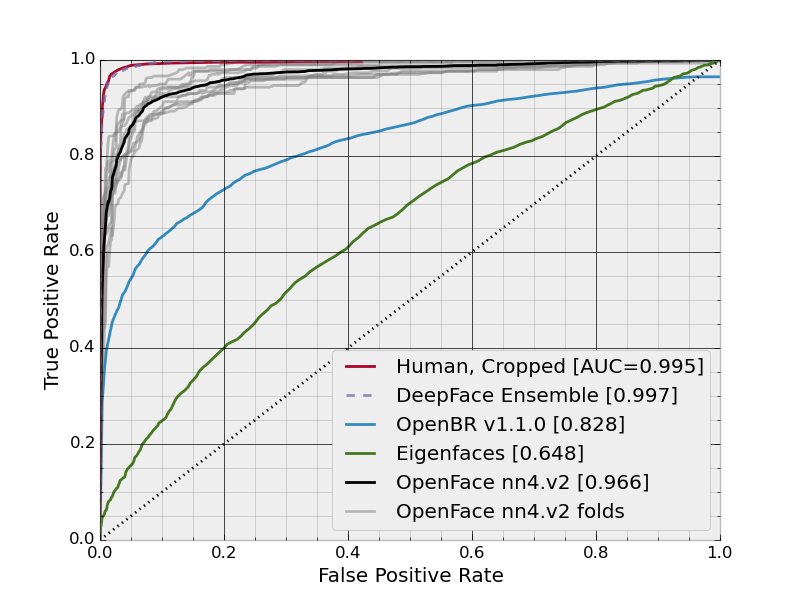 Models and Accuracies - OpenFace