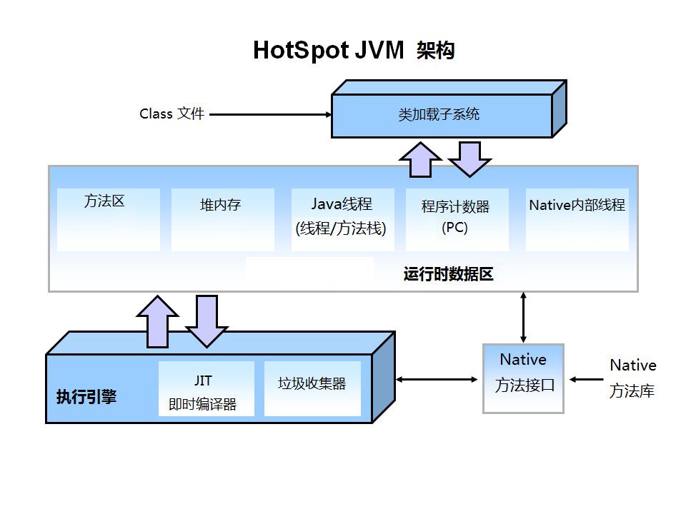 HotSpot JVM: Architecture