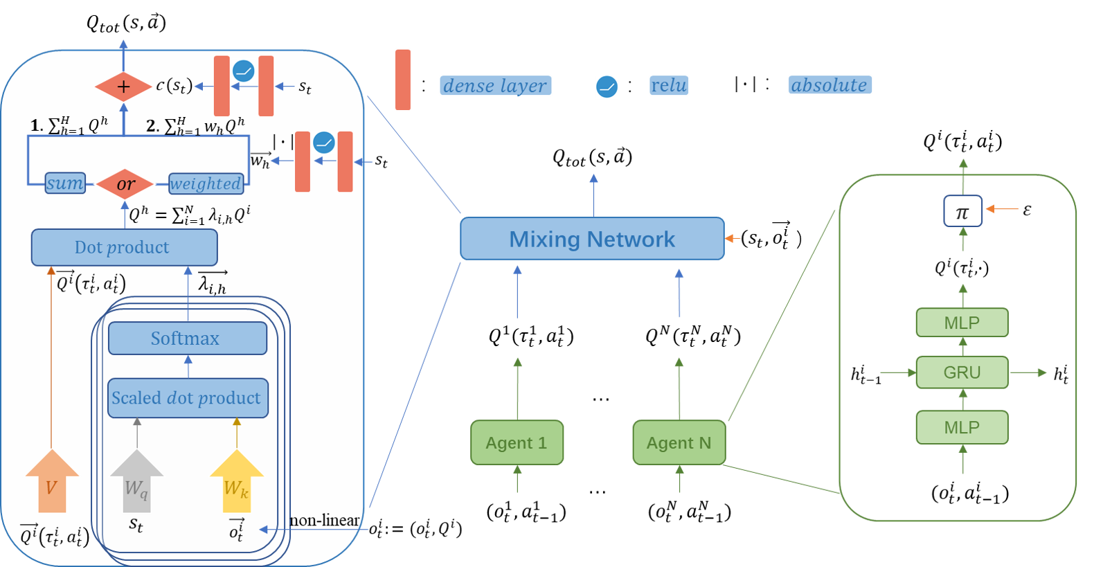 Qatten Framework