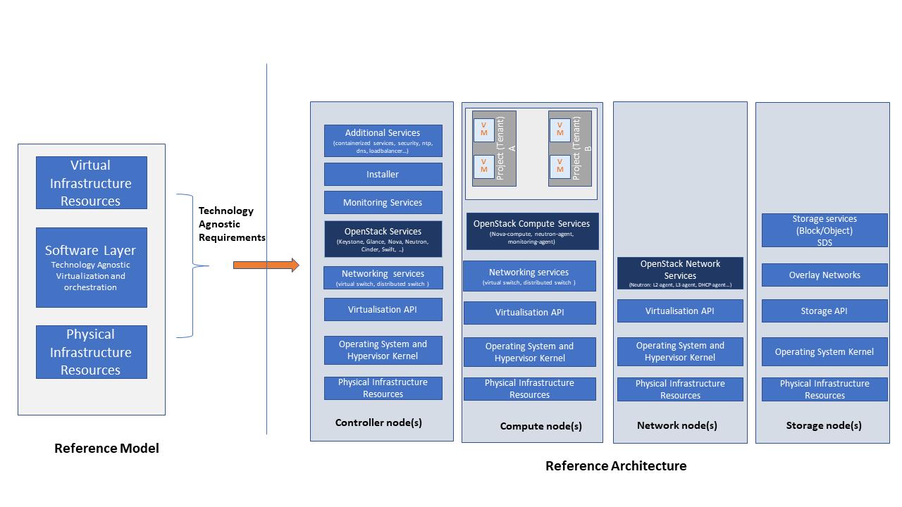 OpenSatck Software Services Topology