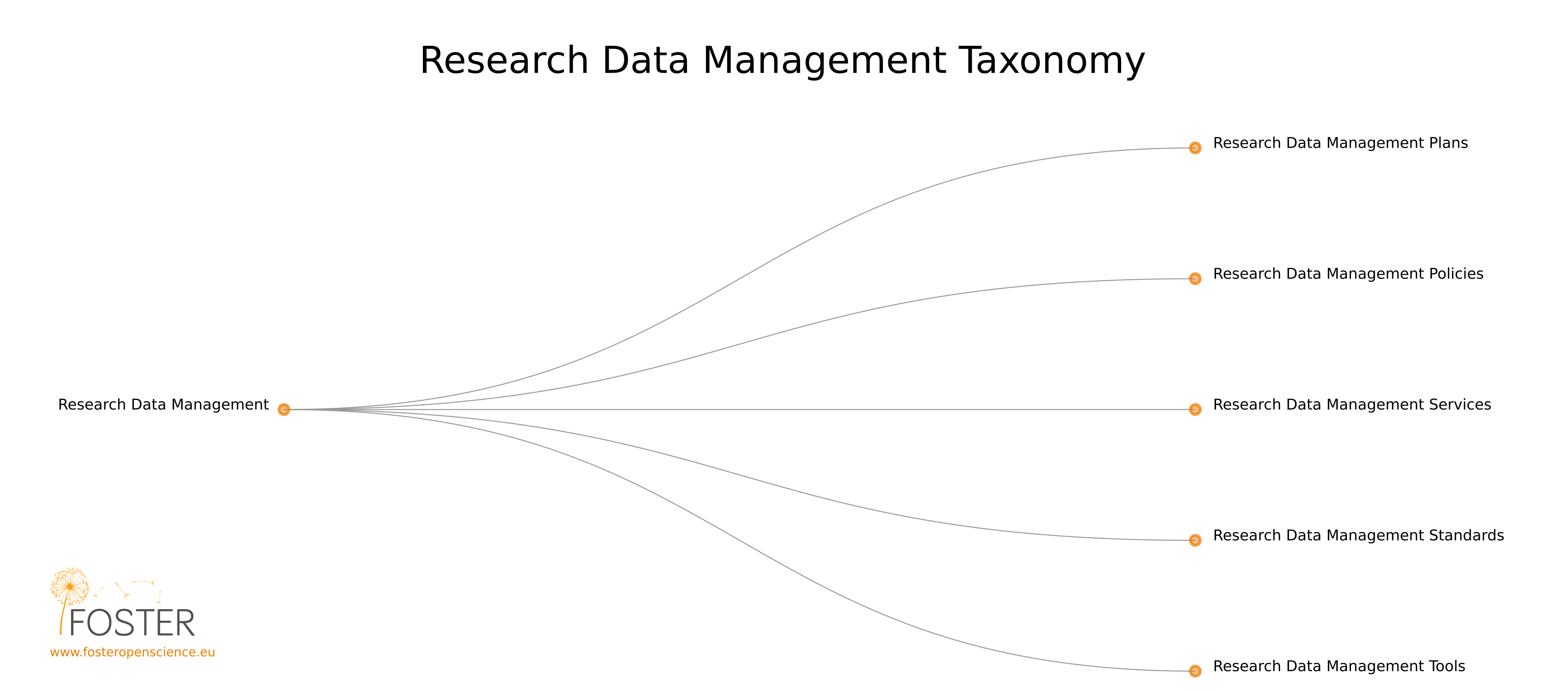 Research Data Management taxonomy by FOSTER
