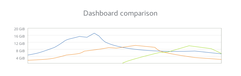 mockup of memory graph in the dashboard