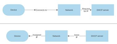 DHCP simple diagram