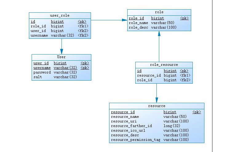 20201006145240 - SpringBoot整合Shiro+MD5+Salt+Redis实现认证和动态权限管理(上)----筑基中期