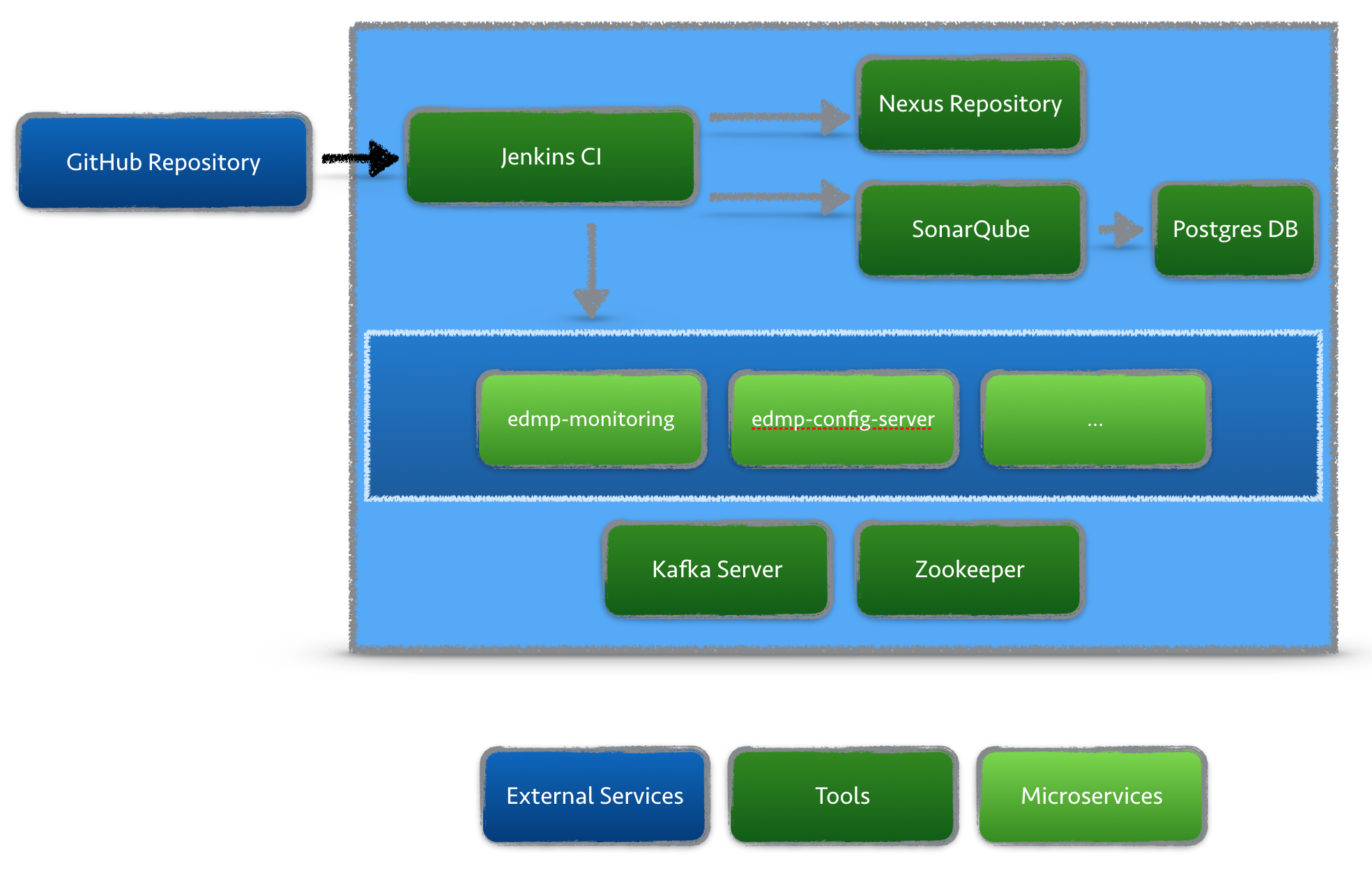 GitHub - codecentric/event-driven-microservices-platform: Event