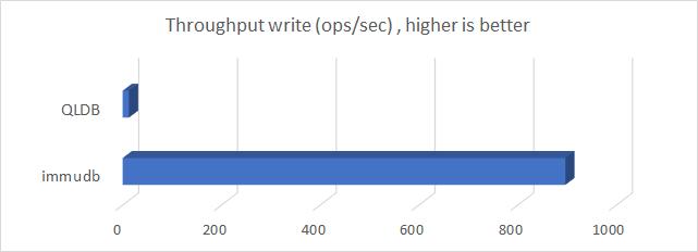 immudb Throughput write Benchmark