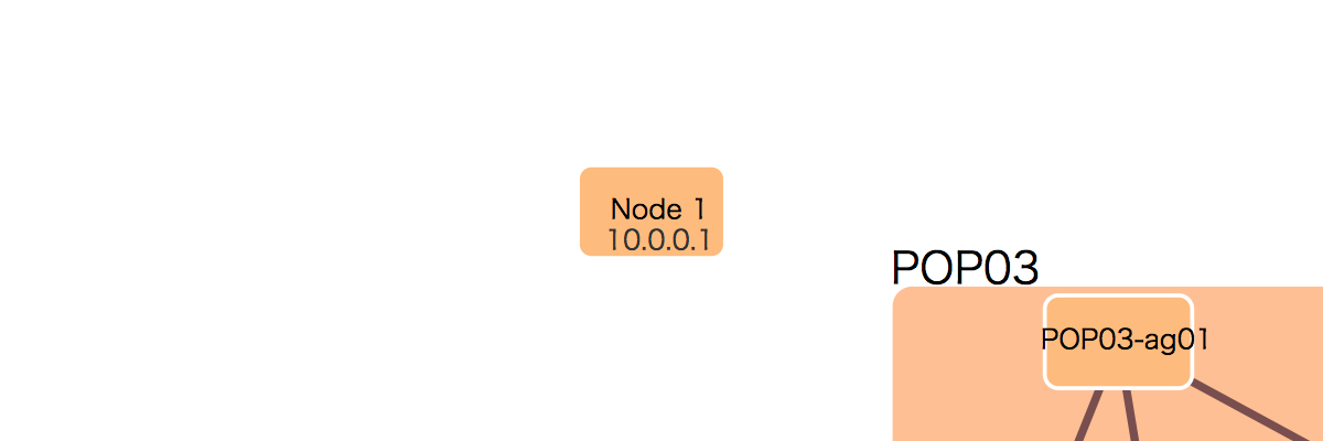 Label on node