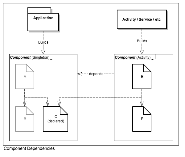 Dagger Component Dependencies