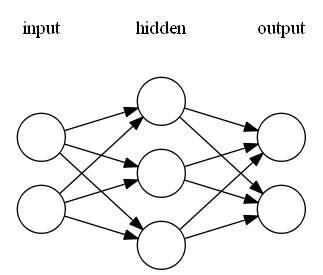 NN Example Structure