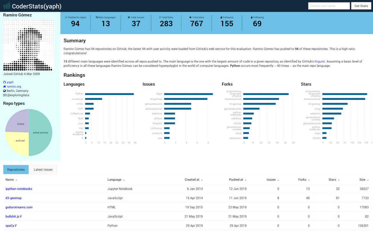 CoderStats Profile