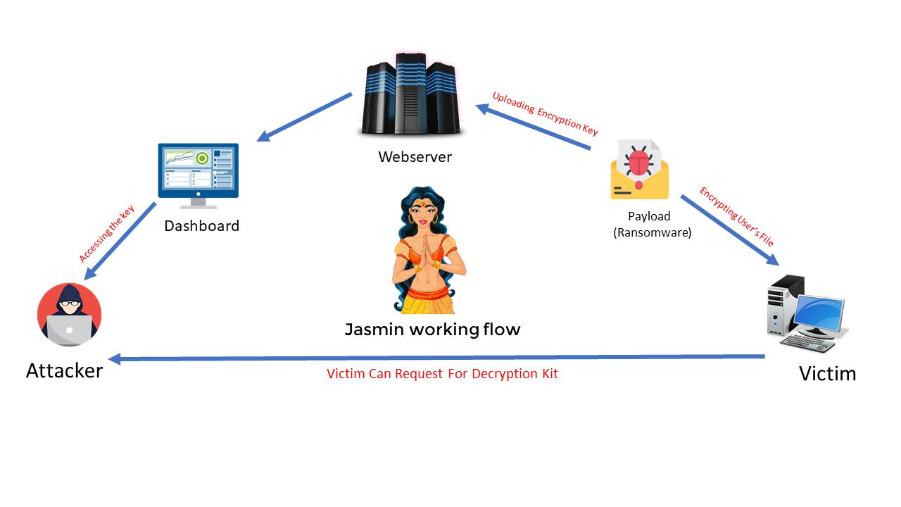 jasmin ransomware