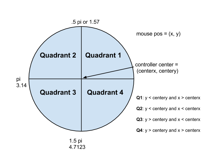 Diagram of characteristics of each quadrant