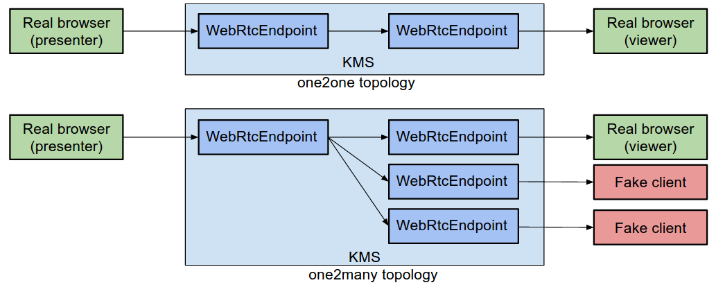GitHub - codeurjc/webrtc-one2many: This project is a broadcasting