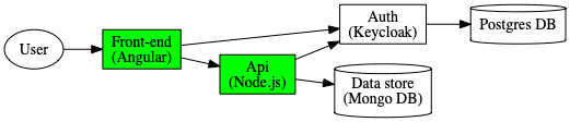 components-graph