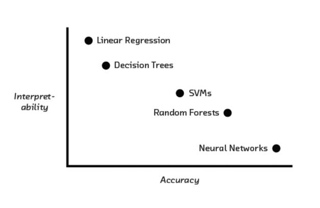 Tutorial: Machine Learning Interpretability | Kaggle