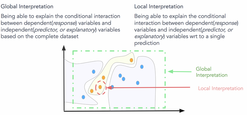 Tutorial: Machine Learning Interpretability | Kaggle