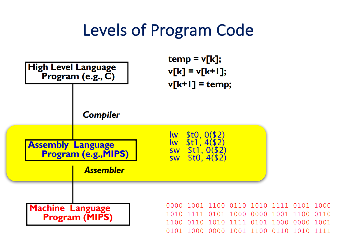 Image of Levels of Code