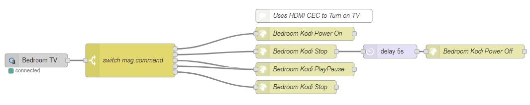 PowerController flow example