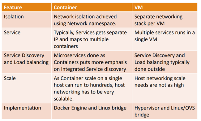 Beginners Track - Difference between VM Networking Vs