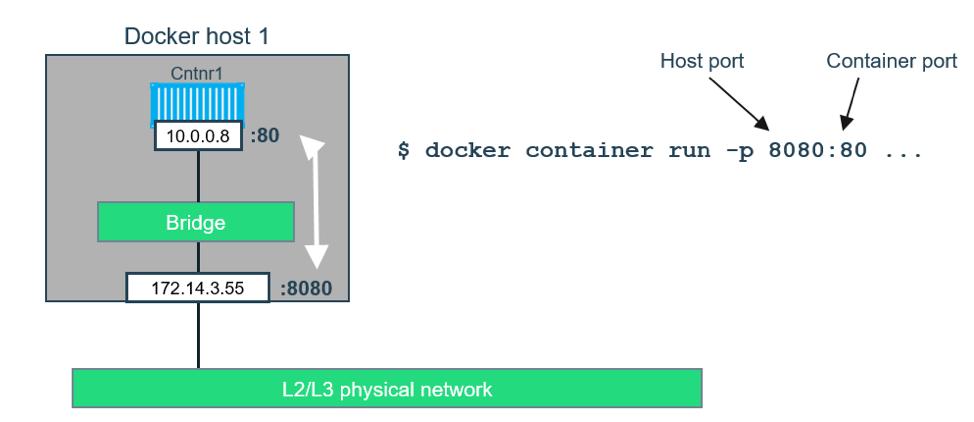 Rose Glen North Dakota ⁓ Try These Supervisord Docker Example