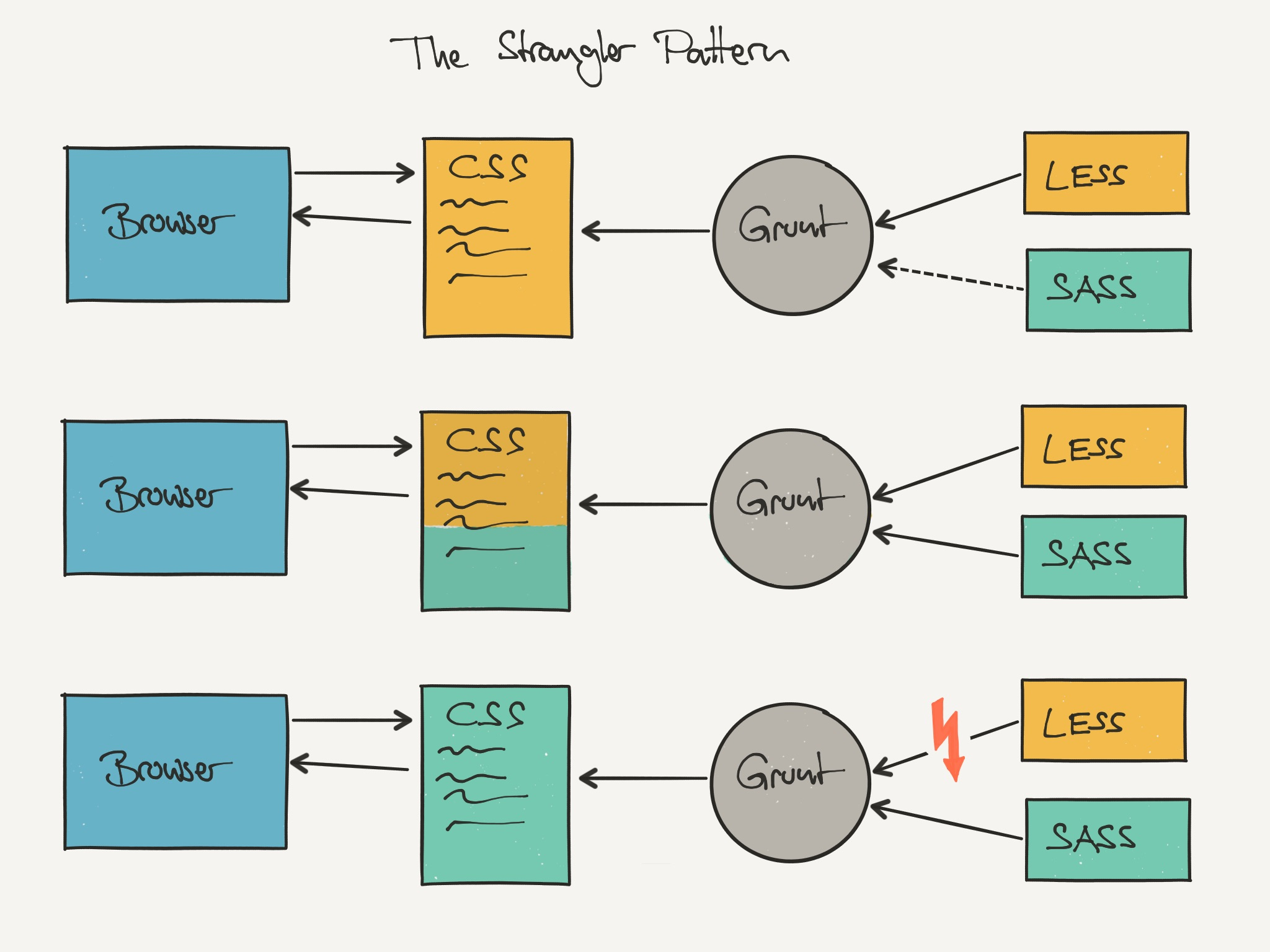 Strangler Pattern: Approach to switch from LESS to SASS