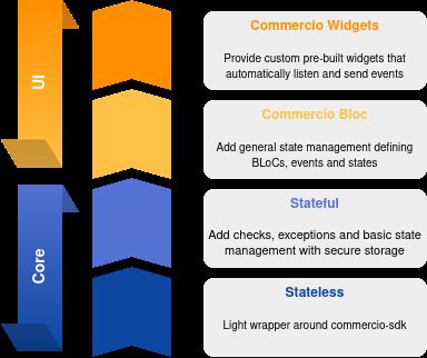 Commercio UI Infographic